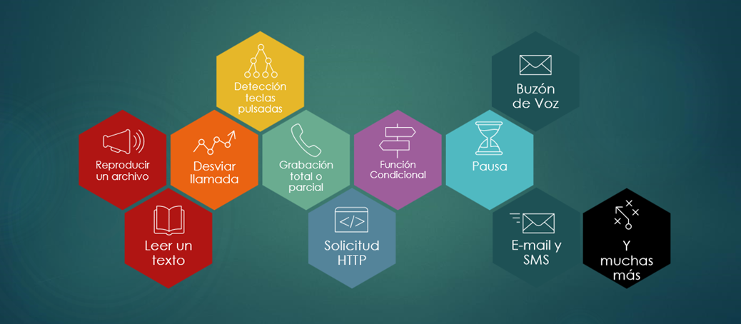 funcionalidades del Contact Center