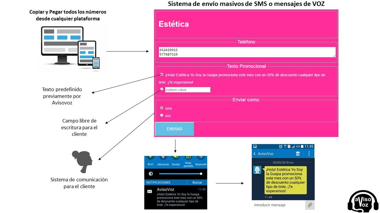 funcionalidades de SMS
