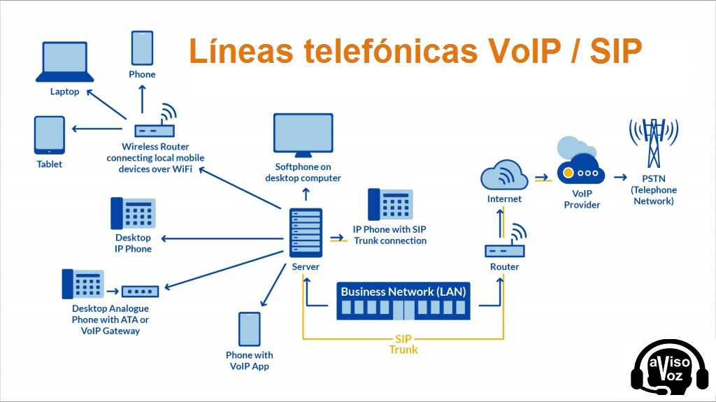 Llamadas VOZ sobre IP